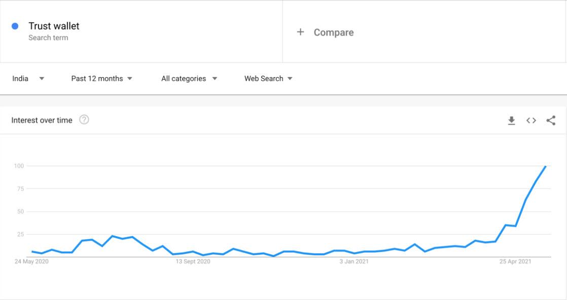 Trust Wallet - Google Trends