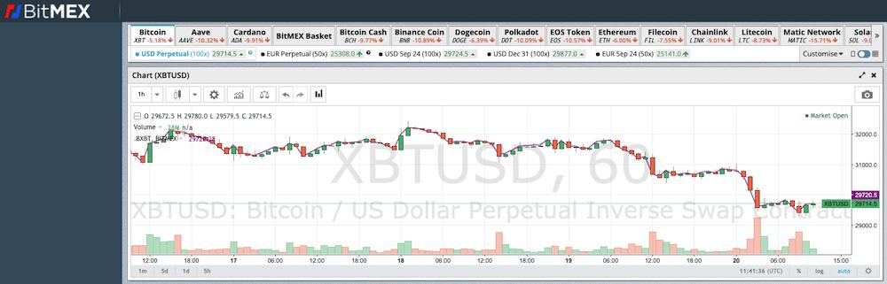 BitMEX Crypto Margin Trading Exchange