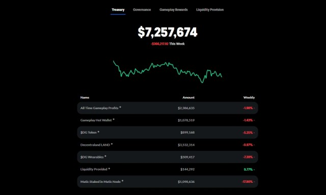 Decentral Games Treasury Balance