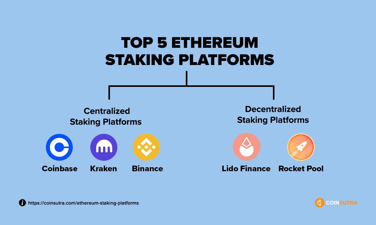 5 Best Ethereum Staking Platforms – (Comparison Table)