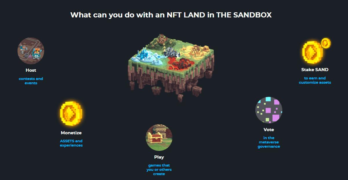 The Sandbox LAND 2