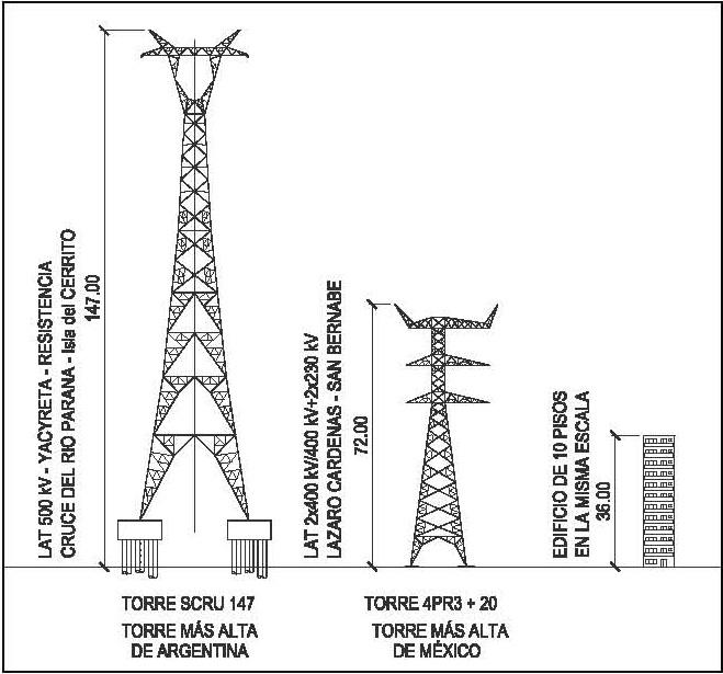 Líneas de Transmisión en Alta Tensión – La Torre más alta de Argentina.