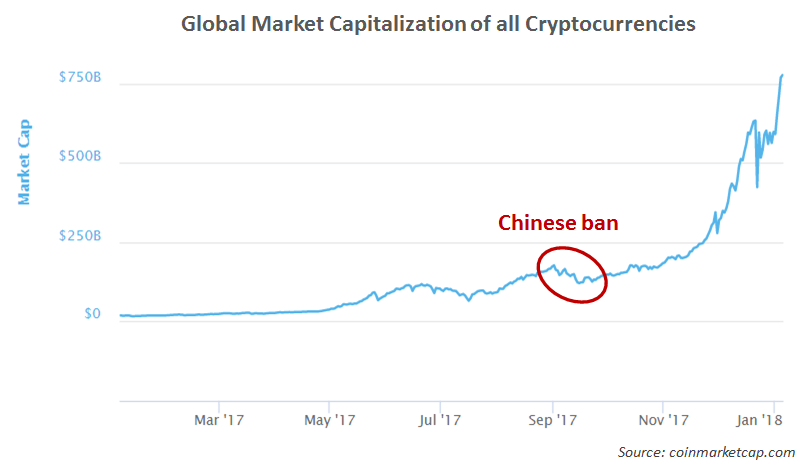 Global Market Capitalization of all Cryptocurrencies