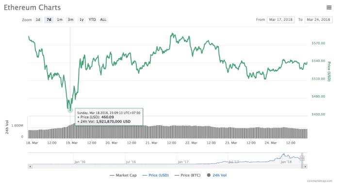 ethereum 7 day chart