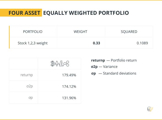 FOUR ASSET EQUALLY WEIGHTED PORTFOLIO