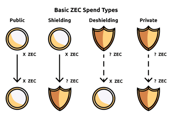 ZEC Spend Type privacy coins