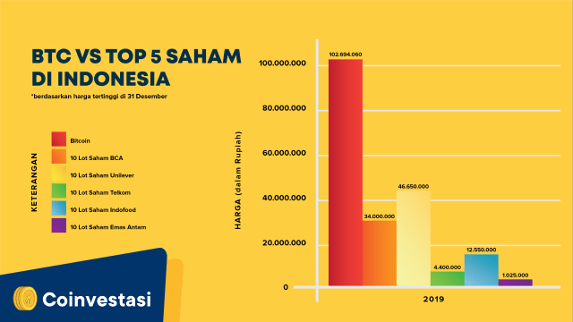 Chart BTC VS Top 5 Saham di Indonesia 2019 3