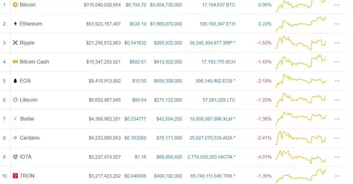 bitcoin incognito coinmarketcap