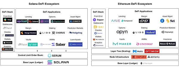 DeFi is innovating at 10 times the rate of traditional finance?