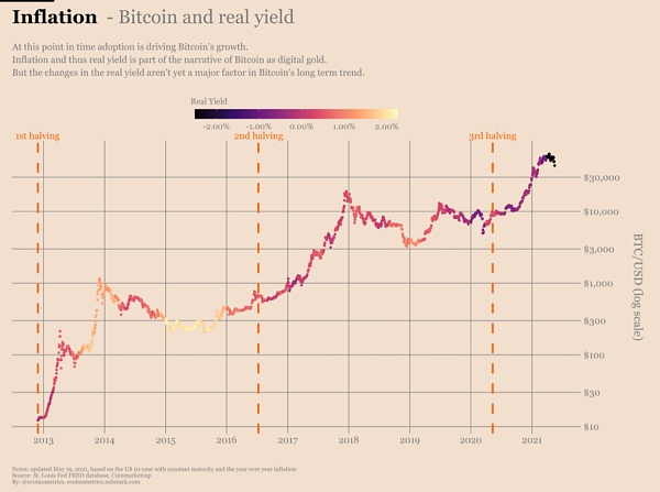Can Bitcoin hedge against inflation