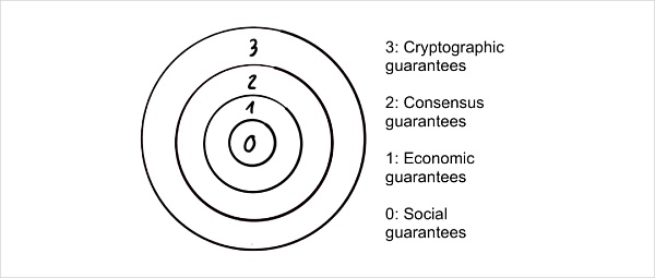 Analysis of the onion model of blockchain security (Part-1)