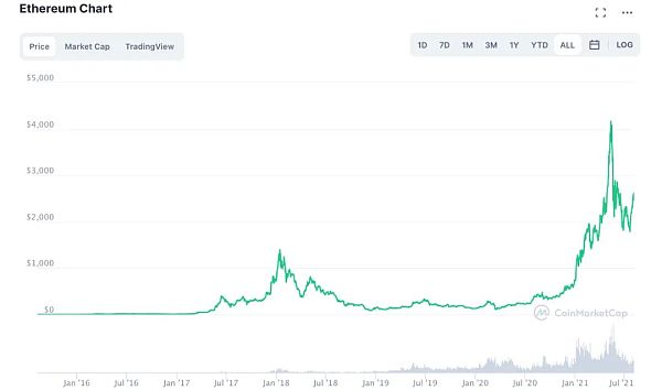The London hard fork is coming: what were the Ethereum creation addresses doing six years ago