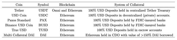 Tether, off-chain stablecoins and synthetic crypto bubbles