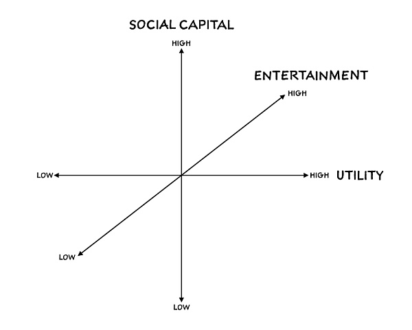 In-depth analysis: the relationship between the value of NFT and social networks