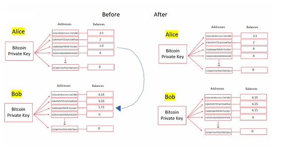 An overview of Bitcoin without technology (below)