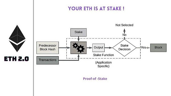 Ethereum 2.0 Staking: Discover the value of Blox staking