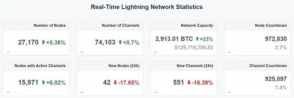 """Twitter announced that it supports the Bitcoin Lightning Network more """"grounded"""" than Facebook's Libra?"""