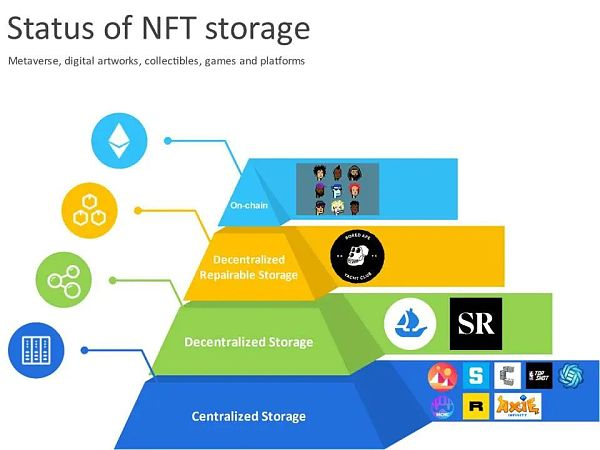 The status quo, opportunities and challenges of NFT data storage