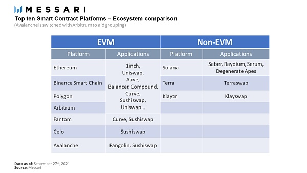 Is it compatible with EVM? This is a problem