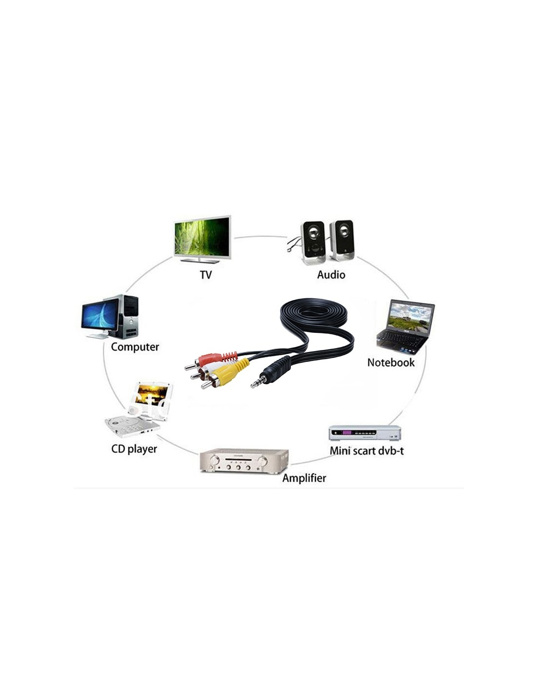 Cable Adaptador Av Audio Video Jack 3 5mm A 3 Rca Conector