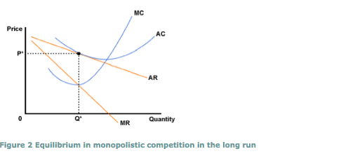 a) Explain the difference between shortrun equilibrium and longrun equilibrium in monopolistic
