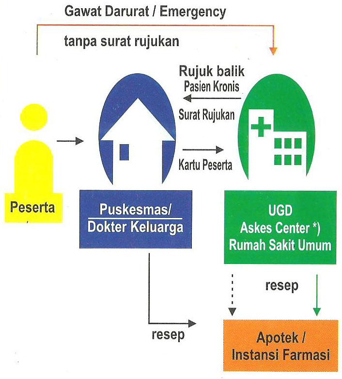 Daftar Provider PT. ASKES di Palembang (2/2)