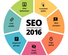 seo-opportunities-2016