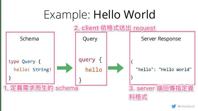 GraphQL API 定義 example