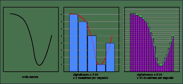 Diagrama de digitalización