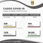 Por irresponsabilidad social incrementa el número de casos COVID-19 en Los Cabos