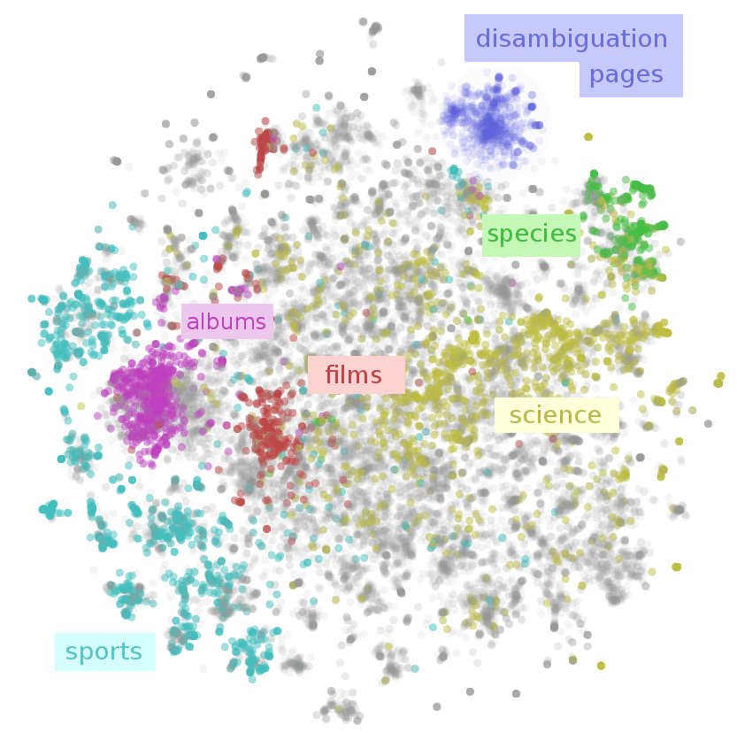 https://i2.wp.com/colah.github.io/posts/2015-01-Visualizing-Representations/img/wiki-pic-major.png