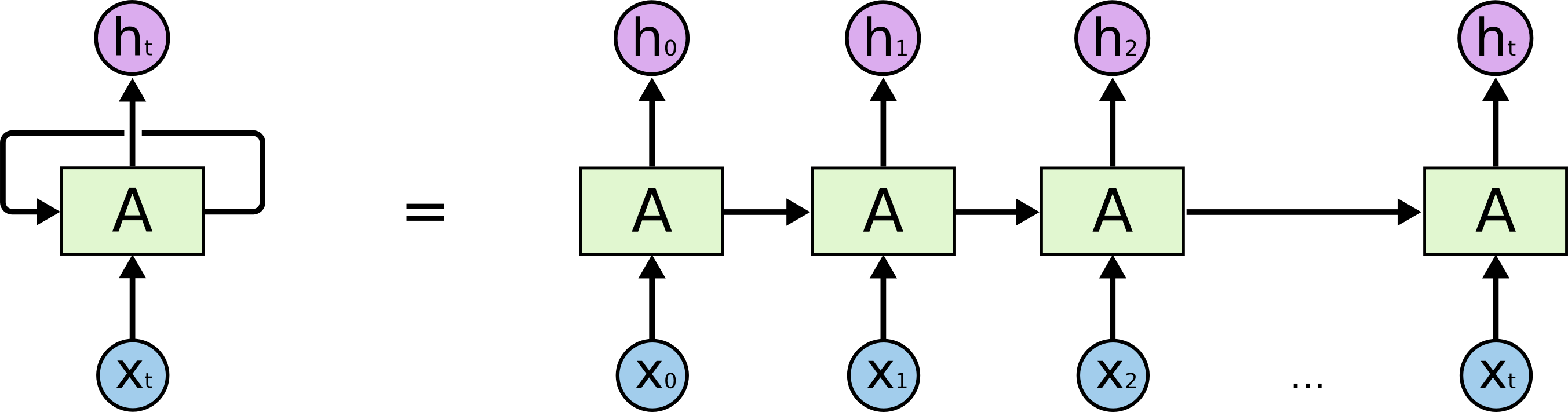 An unrolled recurrent neural network.