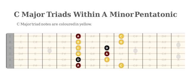 C Major Triads within A Minor Pentatonic scale free online guitar lessons scales arpeggios triads