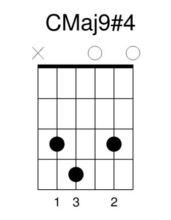 CMaj9#4 CMaj9#11 guitar chord guitar lessons guitar lesson guitar tuition colchester essex