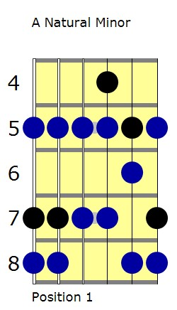 A natural minor scale with D minor pentatonic highlighted lesson