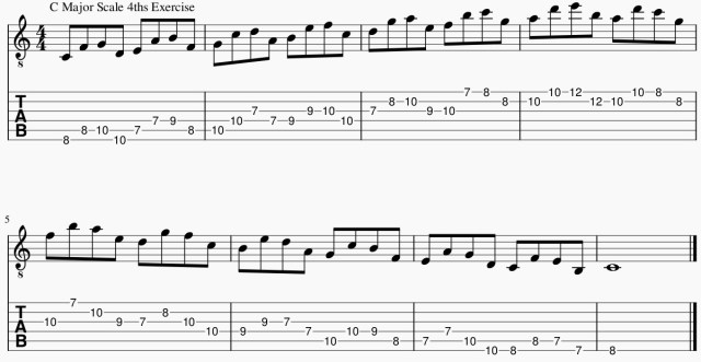 C Major Scale 4ths Guitar Lesson Online Exercise