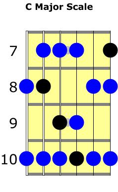 C major scale with C major pentatonic notes highlighted