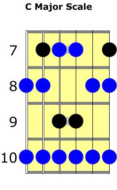 C major scale with F major pentatonic notes highlighted