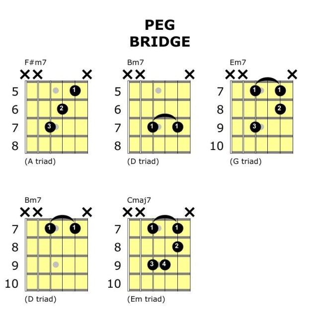 Peg steely dan bridge section guitar chords