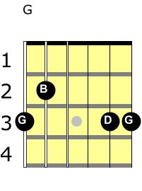 G major chord guitar notes guitar lessons
