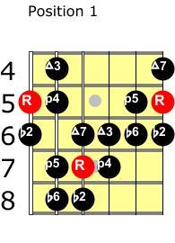 A double harmonic major scale position 1 guitar