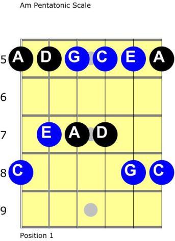 Pentatonic triads - c major