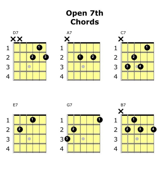 open chords dominant 7 guitar