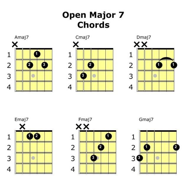 major 7 open chords guitar
