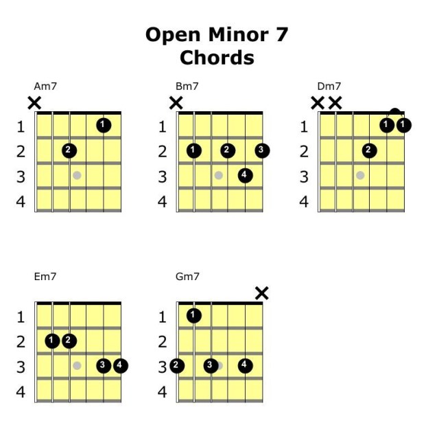 minor 7 open chords guitar