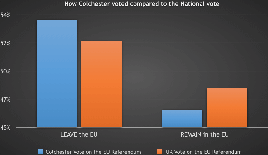 53.6% of Colchester Voters Voted to Leave the EU. What Now For Colchester Landlords & Homeowners?