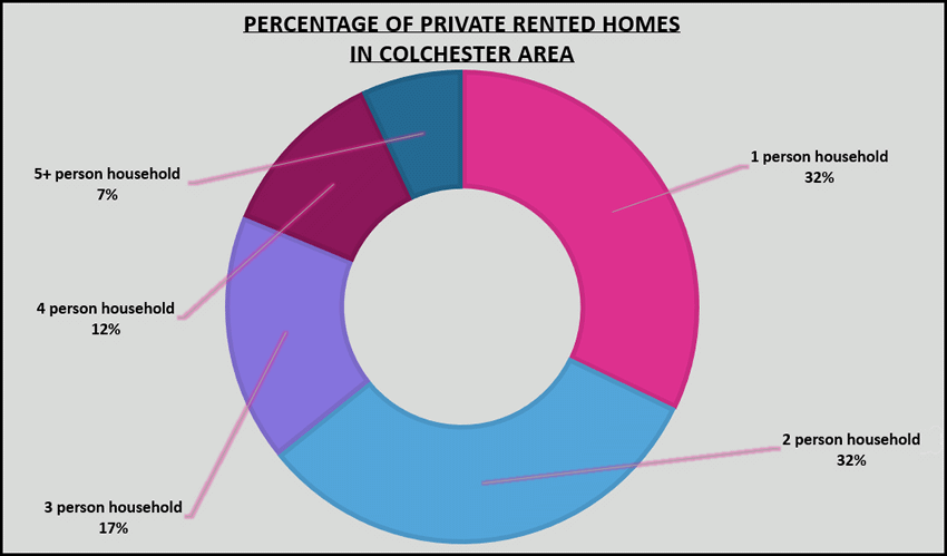 Private rental properties in Colchester percentages