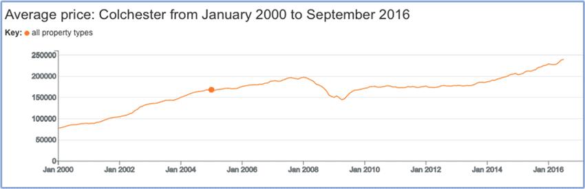 Average Colchester property values since 2000