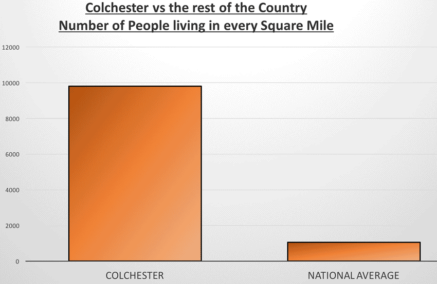 9,800 People Live in Every Square Mile in Homes in Colchester