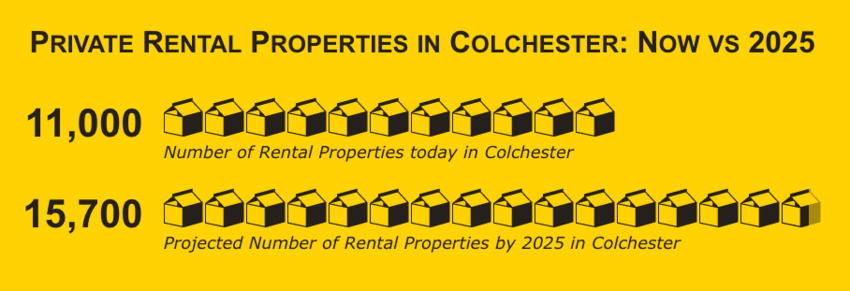 4,700 More Private Rented Properties Needed in Colchester by 2025